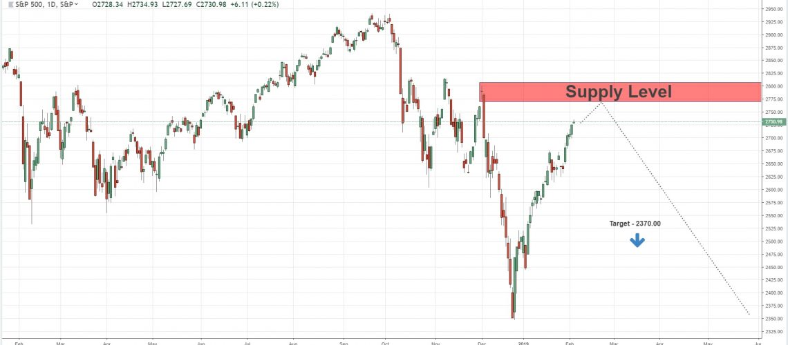 long term sell opportunity spx 5-2