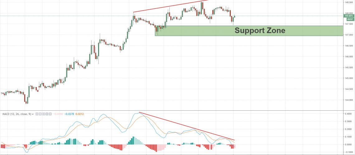 macd divergence on usdchf 4-3