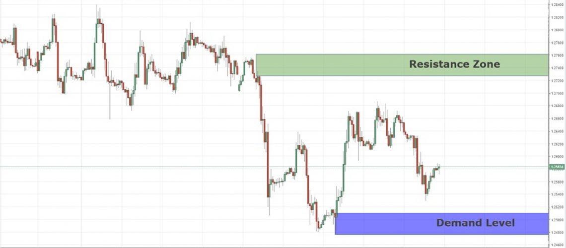 price action analysis gbpusd 16-12