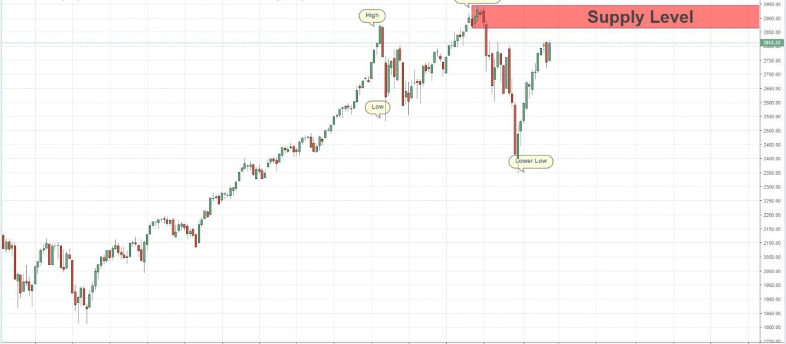 quasimodo level weekly chart spx 14-3