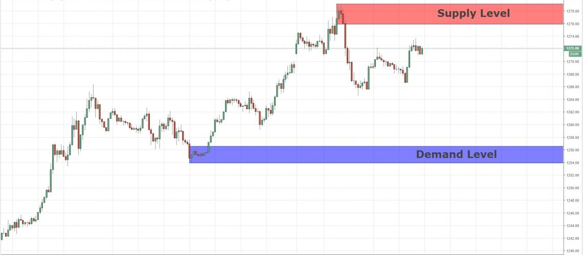 quasimodo level xauusd 27-12