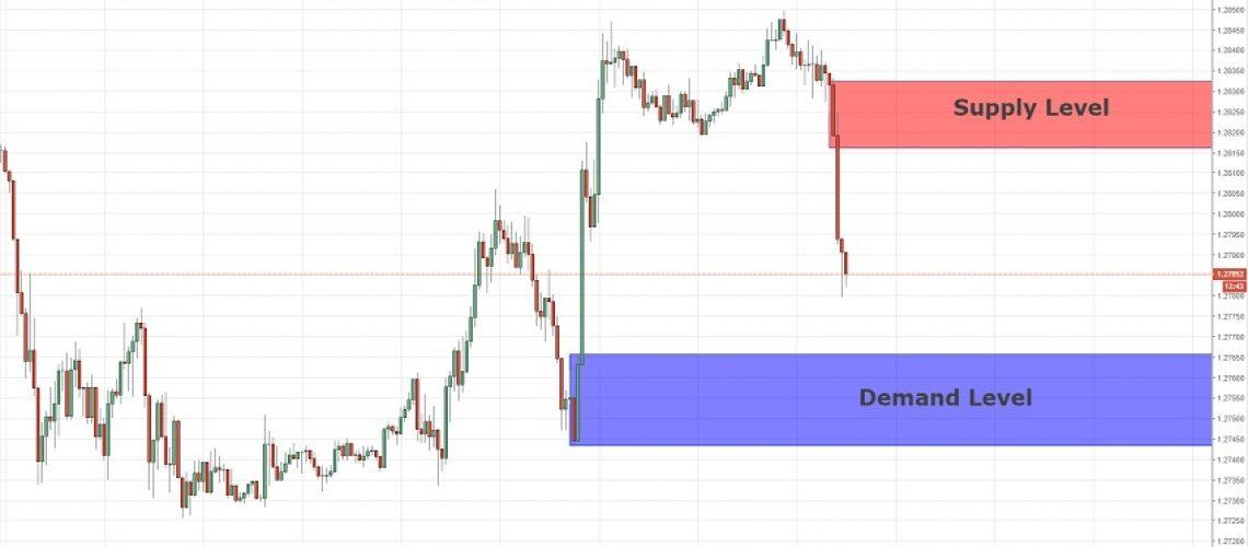 short term position gbpusd 29-11