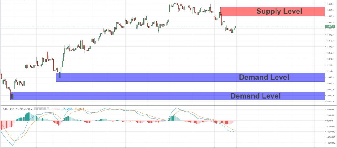 swing key levels dax 10-3