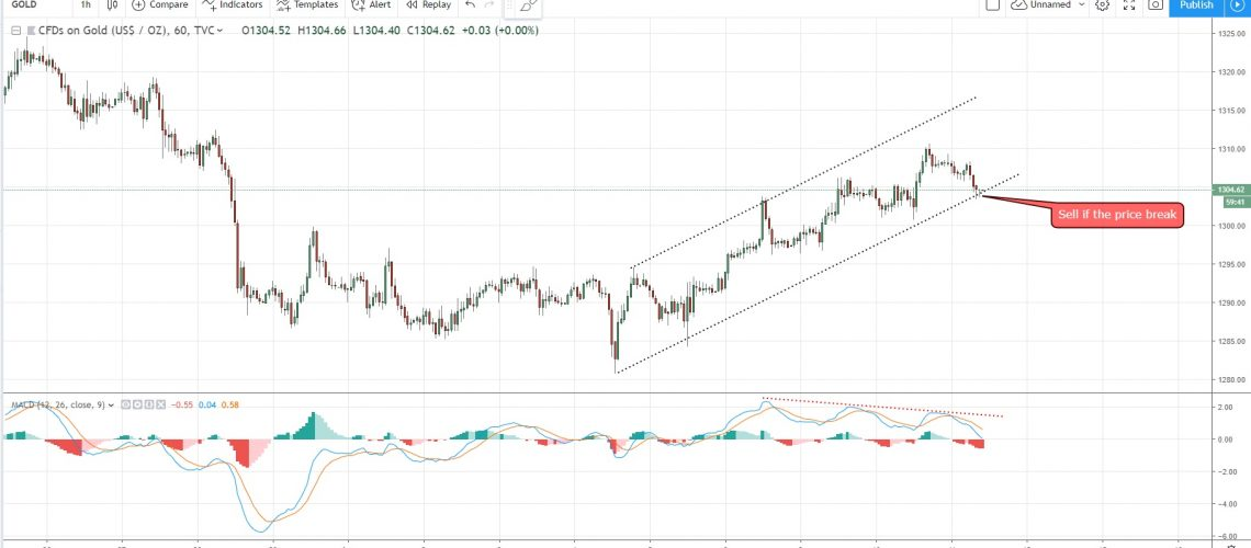 uptrend channel gold 11-4